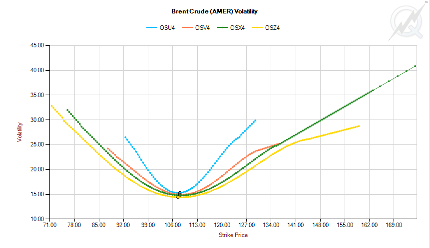 Brent-crude-vol-skew